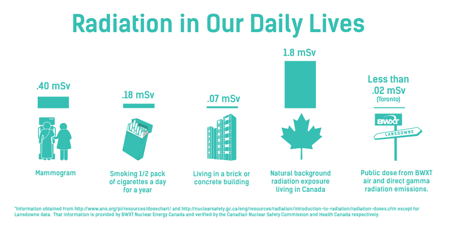 Radiation in our daily lives - Toronto