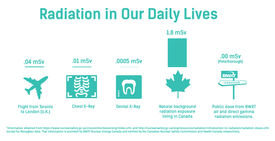 Radiation in our daily lives - Peterborough