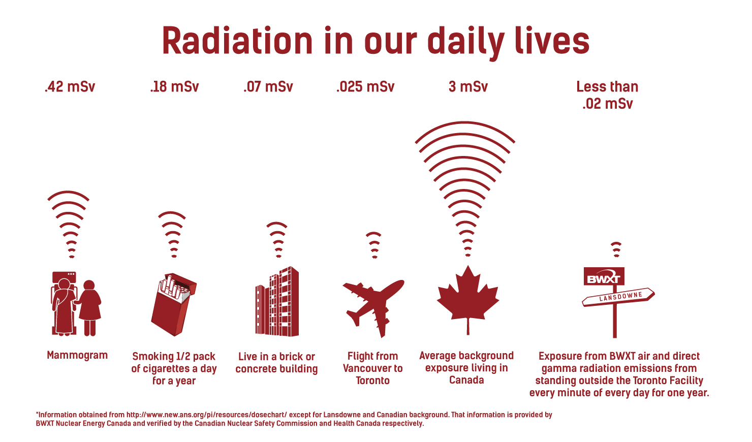 Radiation in our daily lives